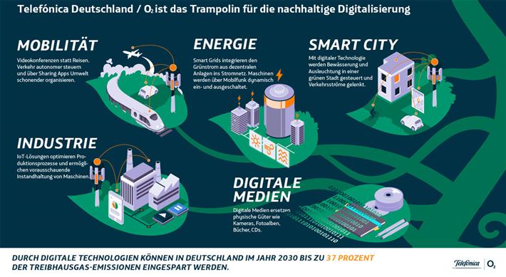 Bis 2025 will Telefónica Deutschland / O2 im Vergleich zu 2015 mindestens 82 Prozent weniger Strom pro Byte verbrauchen. © Telefónica