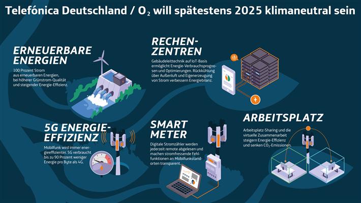Auf dem Weg zur Klimaneutralität 2025: Energieeffizienz, Grünstrom, CO2-Reduzierung © Telefónica Deutschland