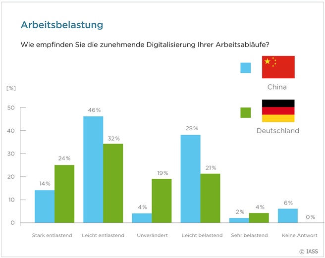 Ergebnisse der Studie 'Sustainability aspects of a digitalized industry': Arbeitsbelastung © IASS